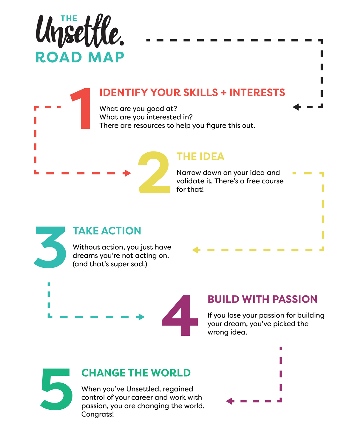 resources unsettle road map