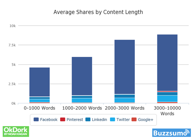 how long should a blog post be social