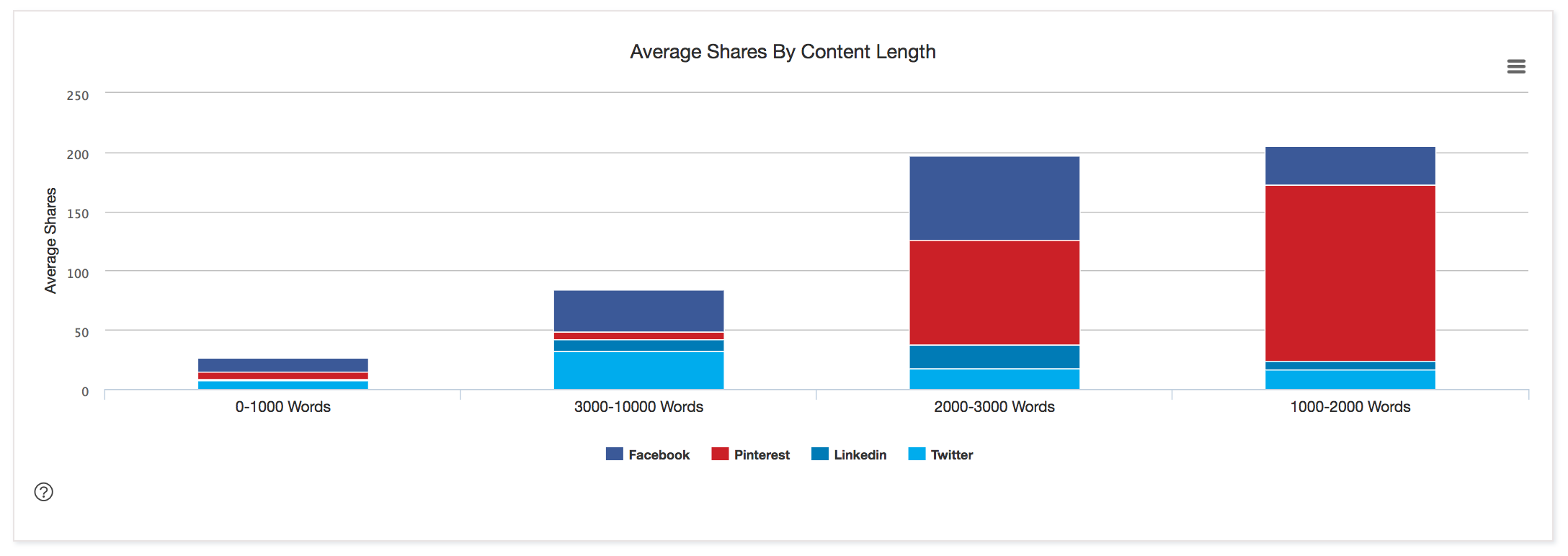 how long should a blog post be shares unsettle