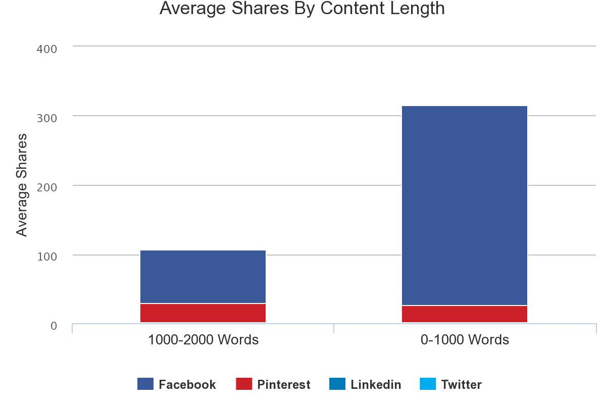 how long should a blog post be unsettle client