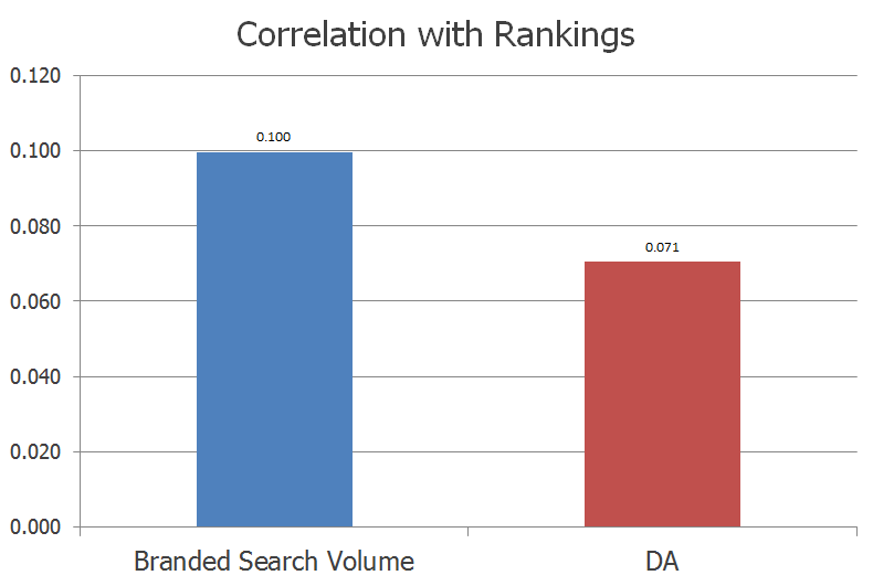 domain name rankings study